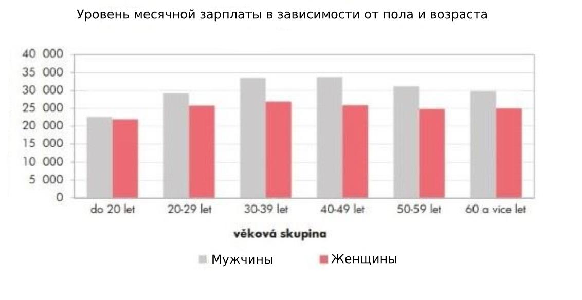 Зарплаты в Чехии 2019 2020